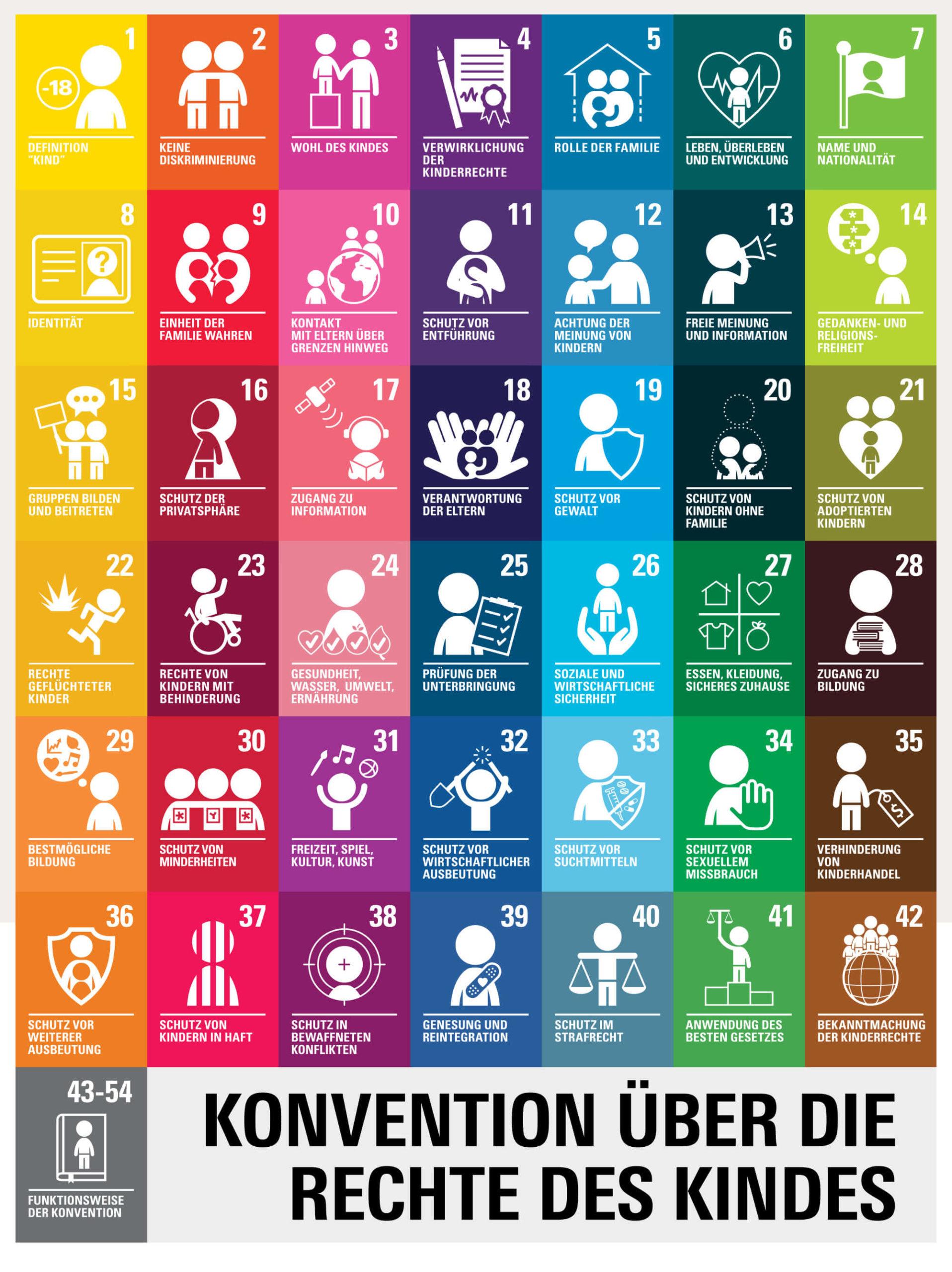 Plakat Kinderrechte UNICEF